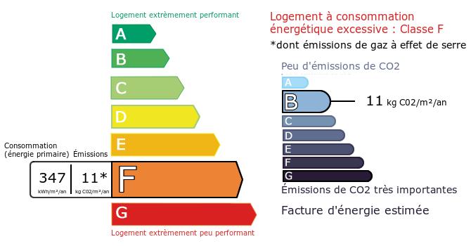 Diagnostic de Performance Energétique : F