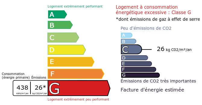 Diagnostic de Performance Energétique : G
